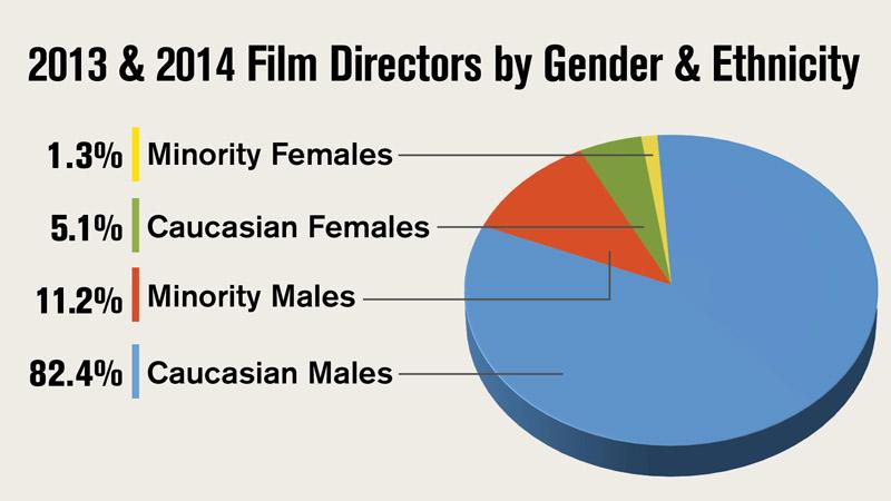 2015DiversityFeatureFilmsGenderEthnicityWeb.jpg